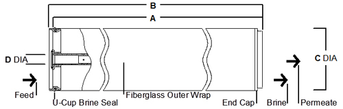 DOW FilmTec 8-Inch RO Membrane Drawing