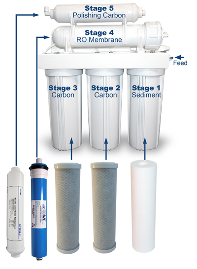 Replacement Filter Packs for Home RO Water Treatment Systems