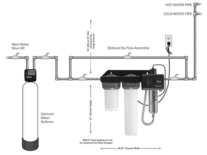 Viqua Whole House UV System Installation Diagram