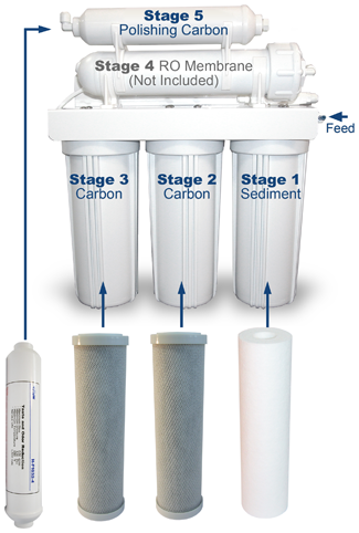 Replacement Filters for RO Water Filter System