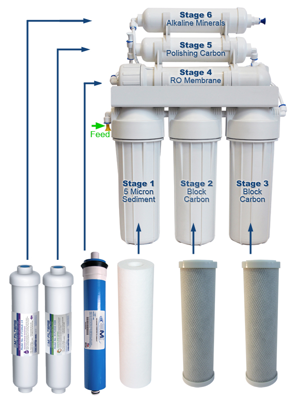 Replacement Filter Packs for Home RO and Alkaline Minerals Drinking Water Treatment Systems