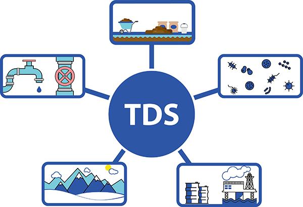 HM Digital TDS Meter Total Dissolved Solids Explanation